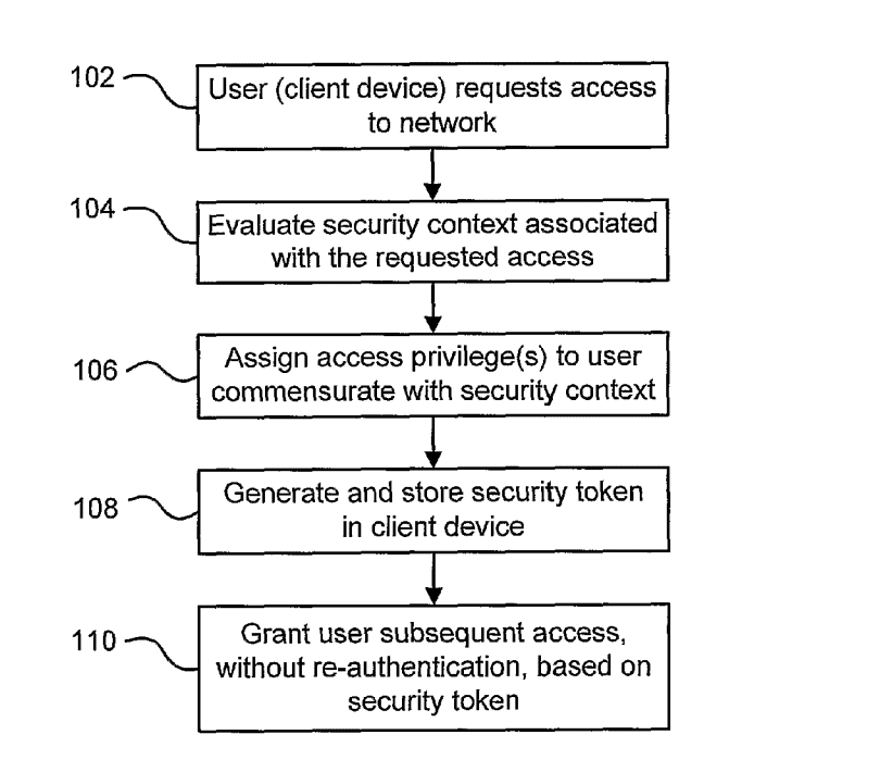 Technique for authenticating network users
