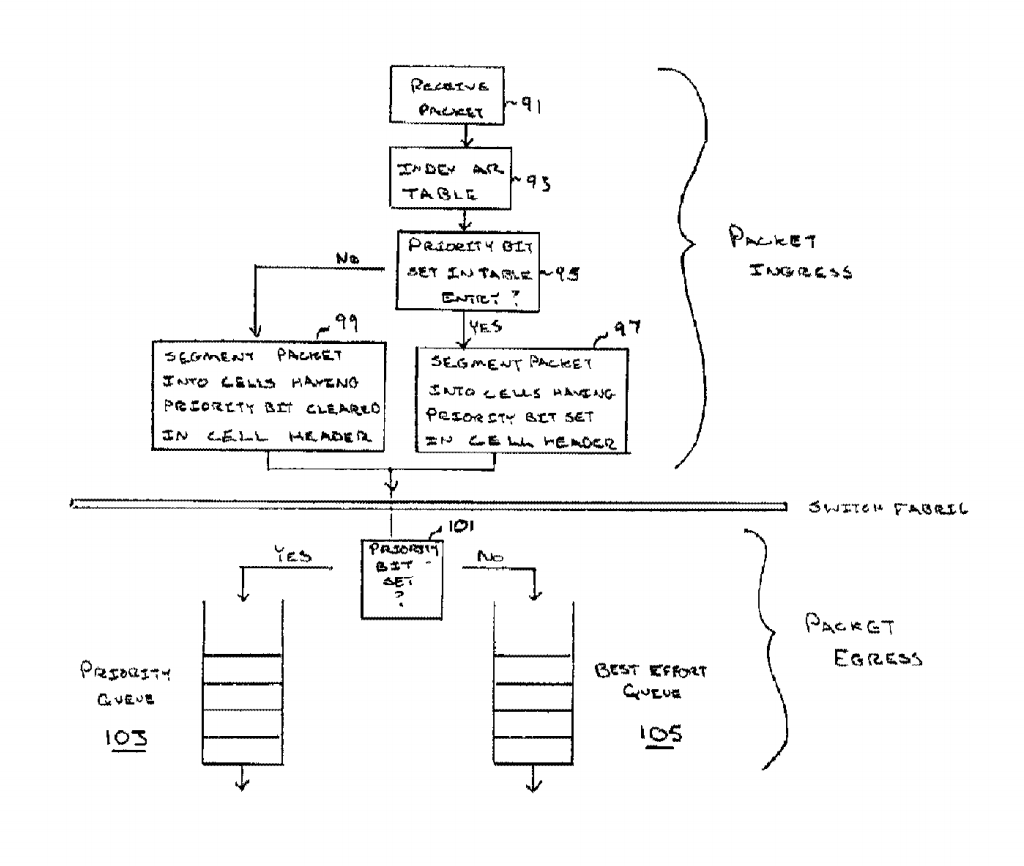 Dynamic assignment of traffic classes to a priority queue in a packet forwarding device