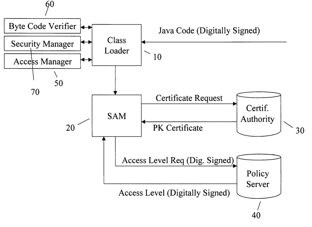 Security association mediator for java-enabled devices