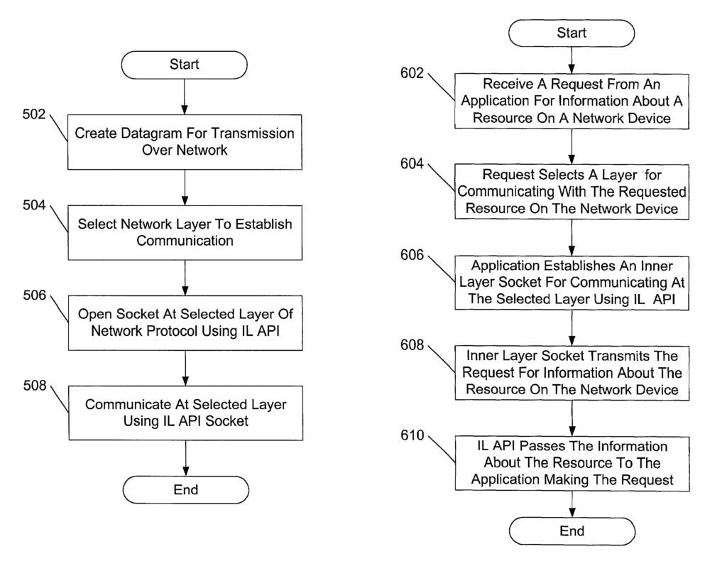 Method and system for accessing low-level resources in a network device