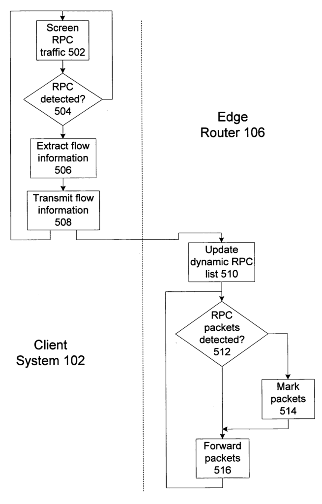 Method and apparatus for classifying remote procedure call transport traffic