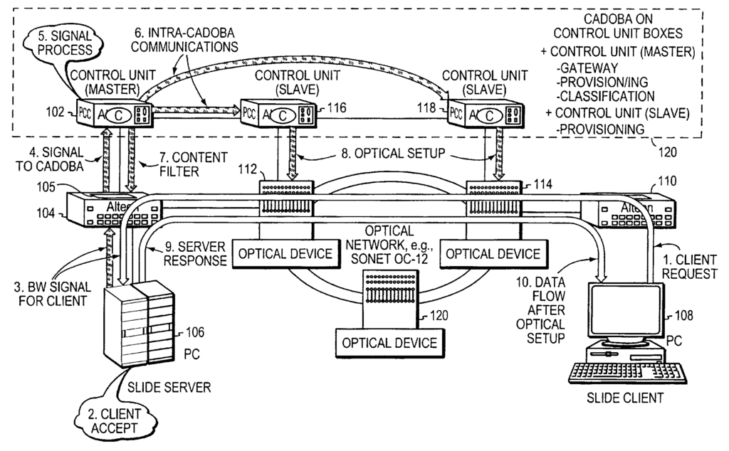 Content-aware dynamic network resource allocation