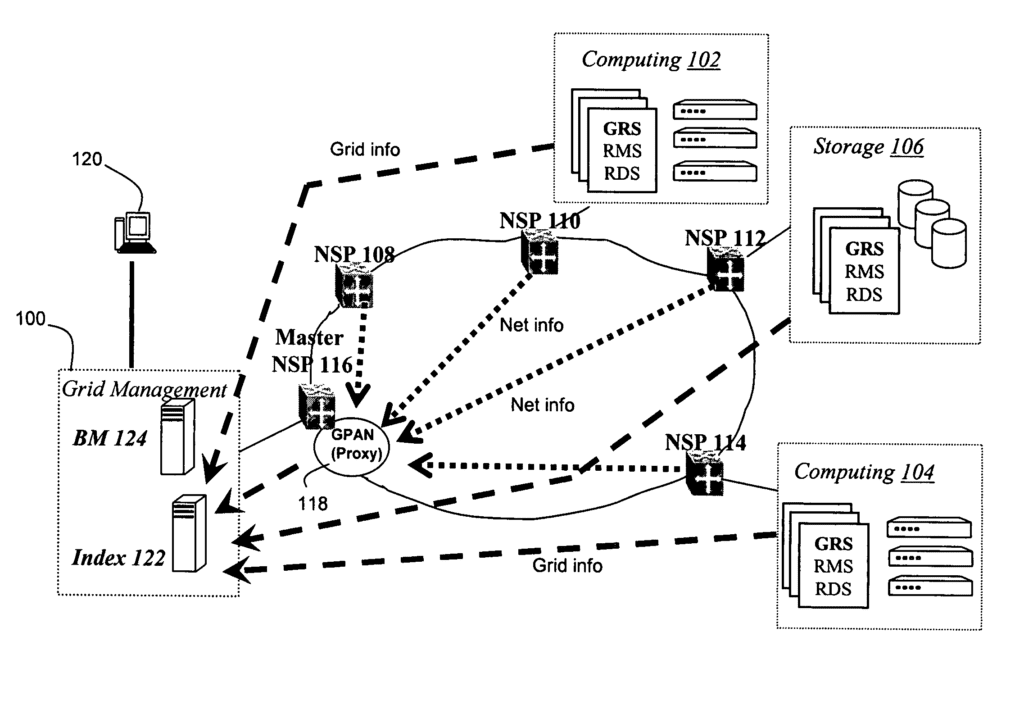 Grid proxy architecture for network resources
