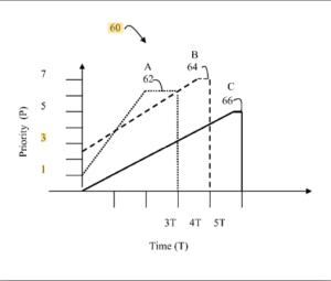 Time-value curves to provide dynamic QoS for time sensitive file transfer