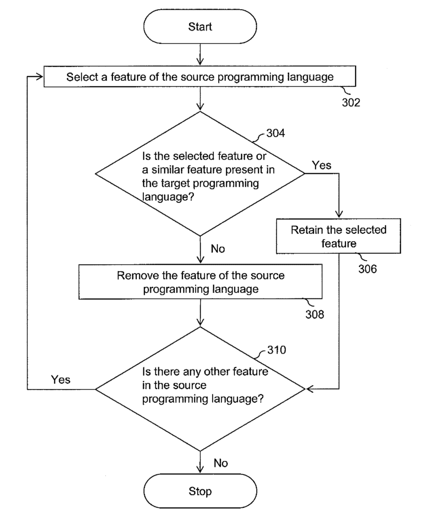 Methods and apparatus for automatic translation of a computer program language code