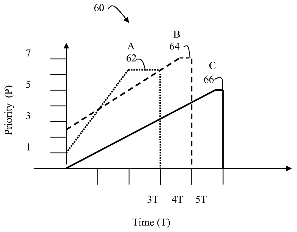 Time-value curves to provide dynamic QoS for time sensitive file transfers