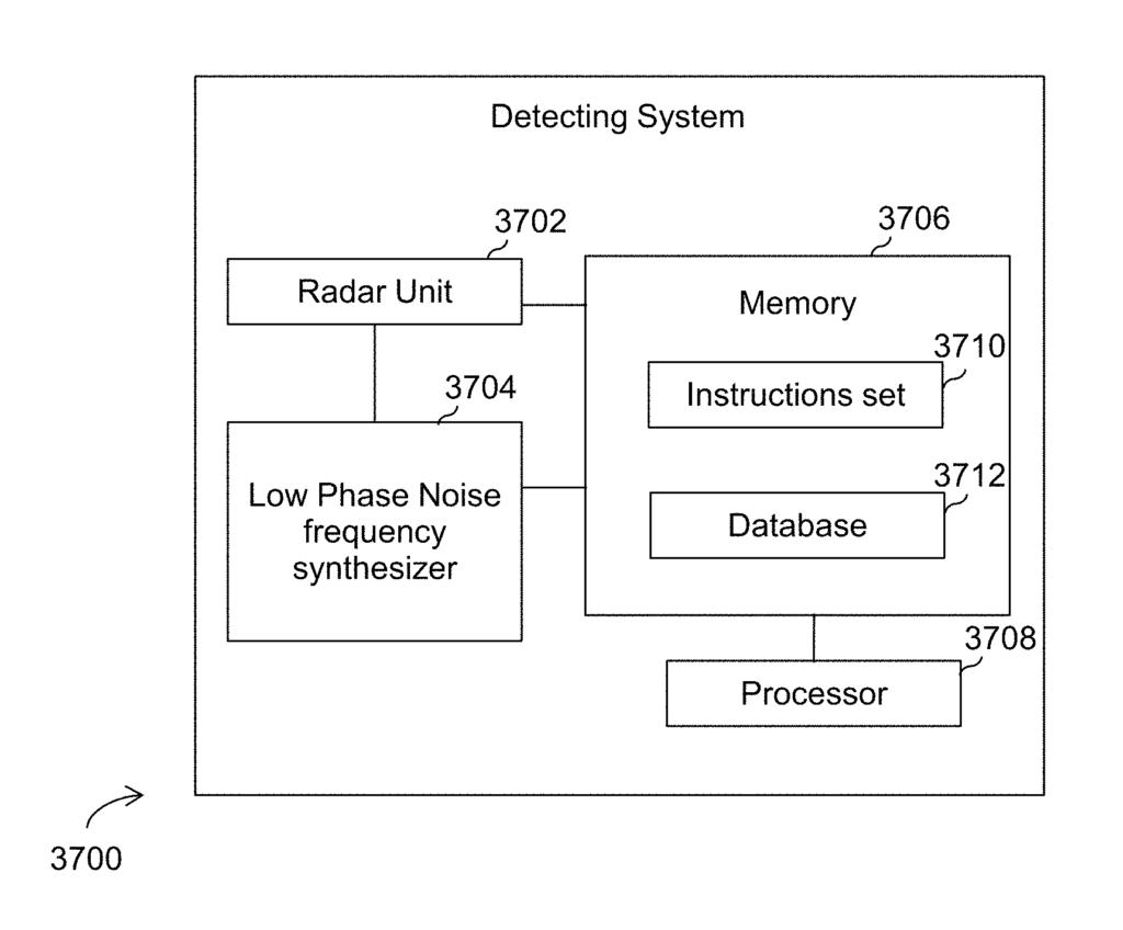 Radar target detection system for autonomous vehicles with ultra-low phase noise frequency synthesizer