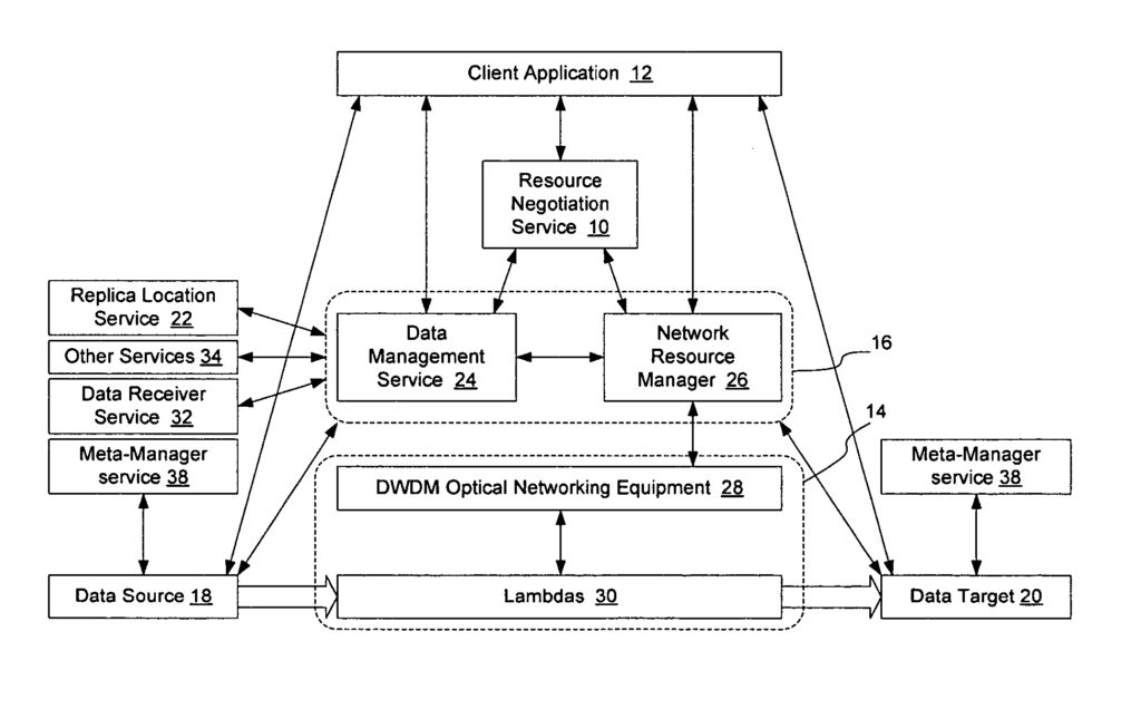 Method and apparatus for automated negotiation for resources on a switched underlay network