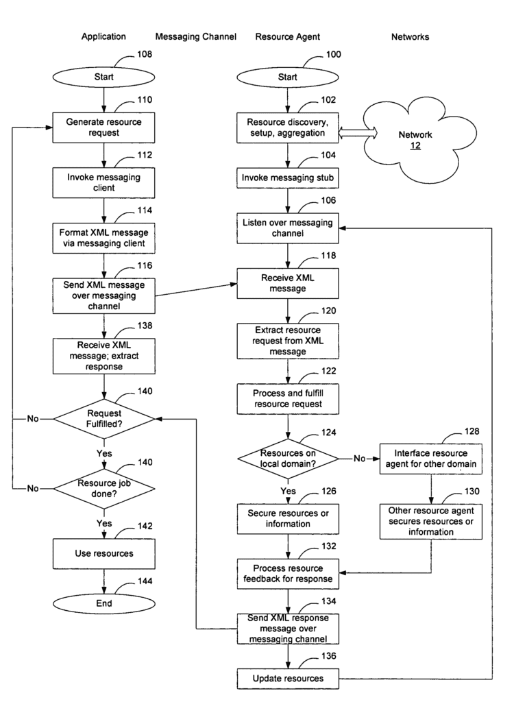 Extensible resource messaging between user applications and network elements in a communication network