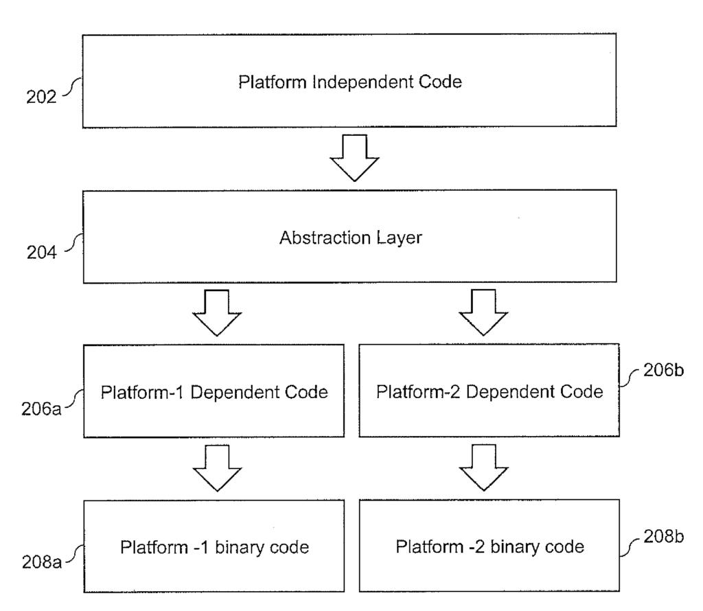 Platform-Independent Application Development Framework